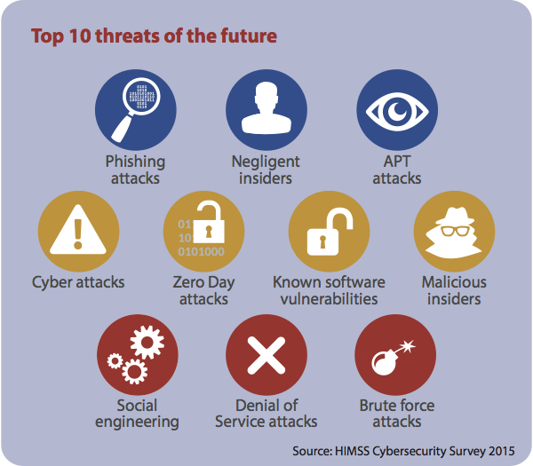 Infographic Top 10 Cybersecurity Threats Of The Future