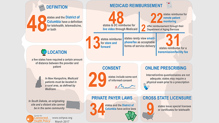 telemedicine under Medicaid