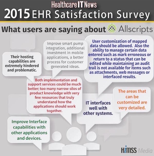 2015 ehr satisfaction survey what users are saying about their ehr