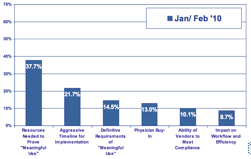Provider perceptions of ARRA, meaningful use
