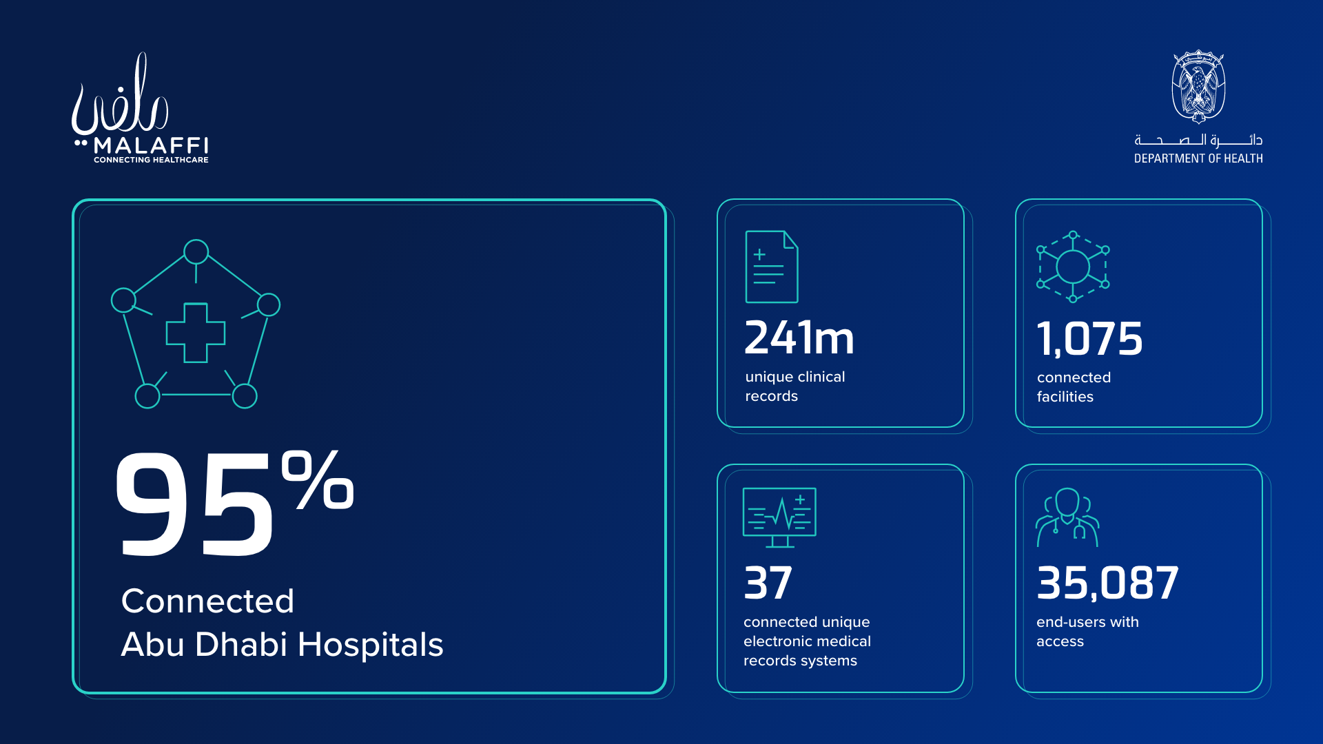 Abu Dhabi Department of Health announces 95% of hospitals sharing data with Malaffi thumbnail