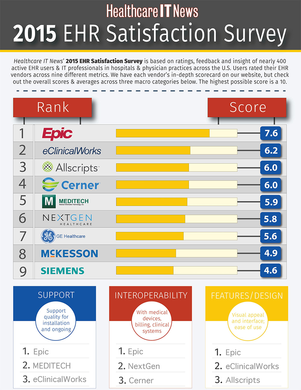 Infographic 2015 Ehr Satisfaction Survey Overall Results
