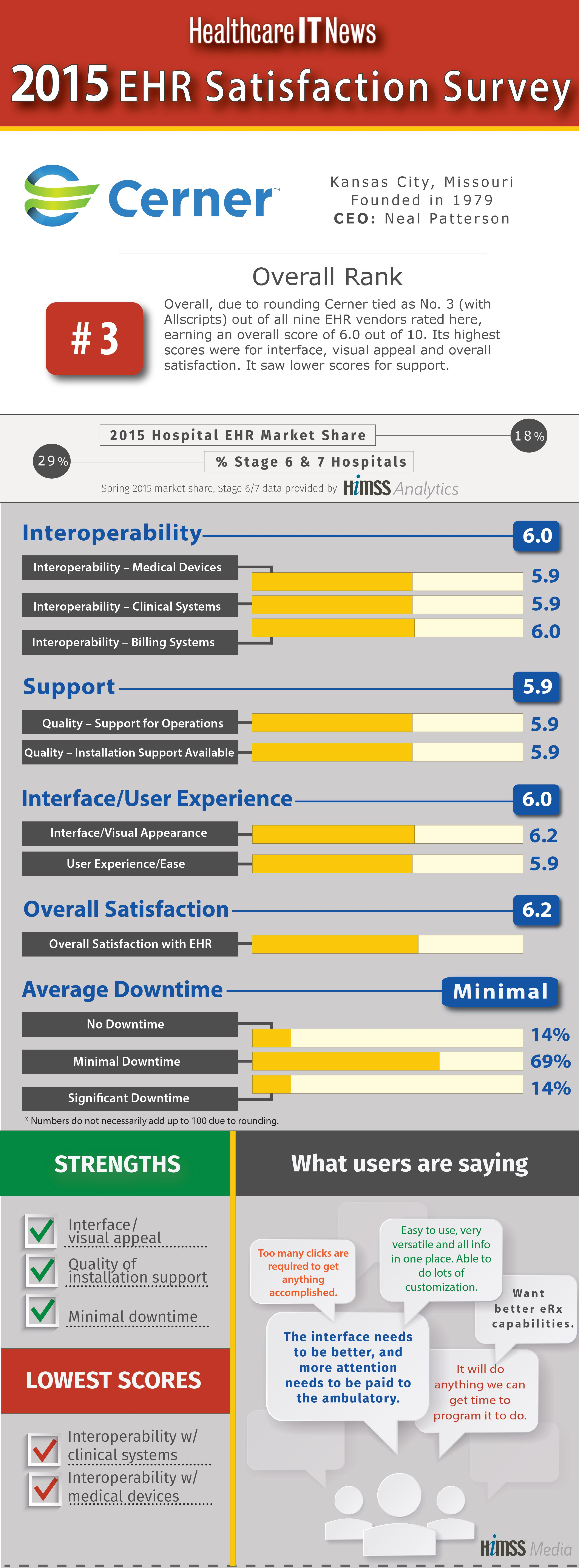 2015 Ehr Satisfaction Survey Vendor Report Card Cerner