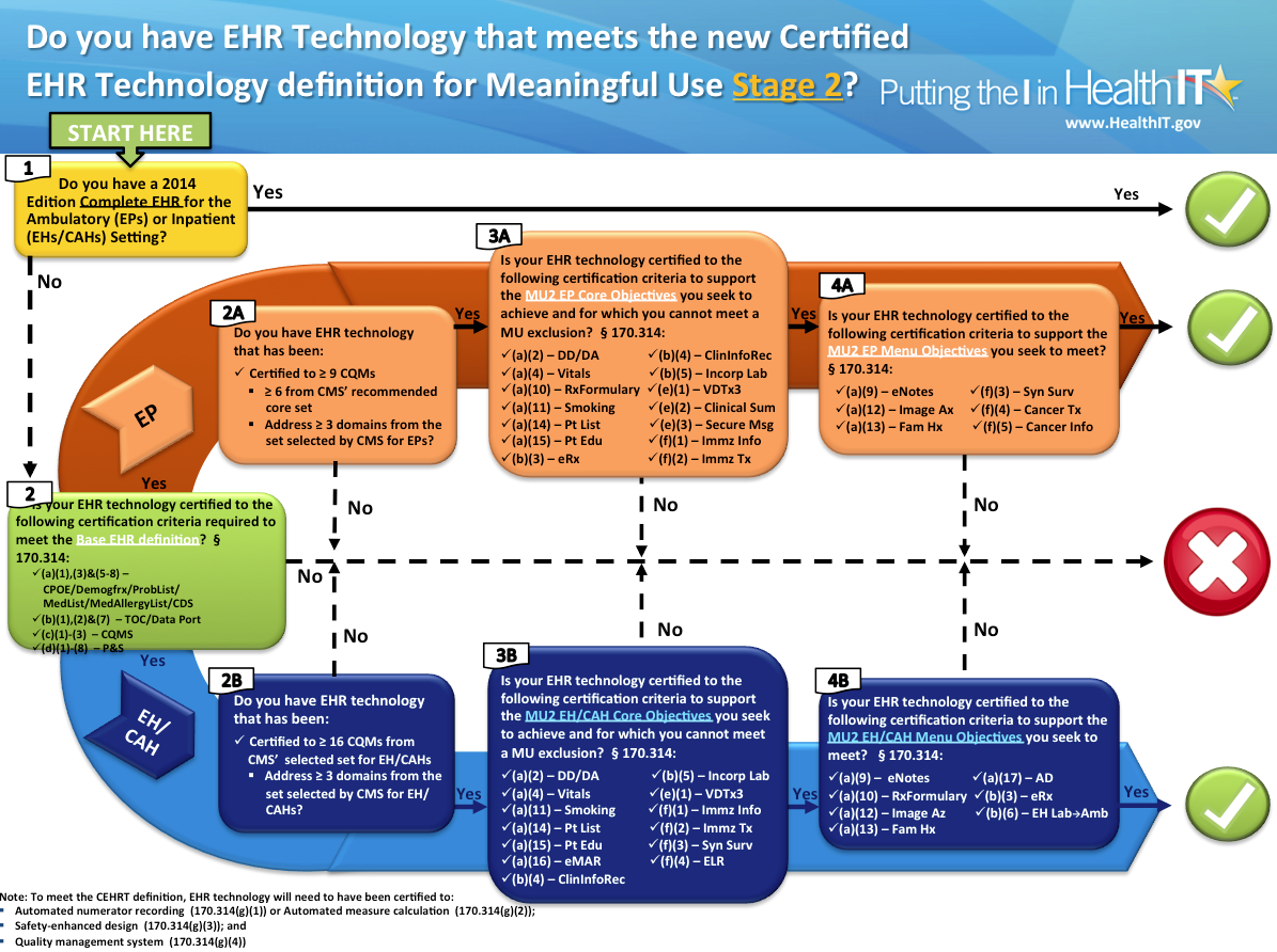 Slideshow Is Your Ehr Mu2 Ready Healthcare It News