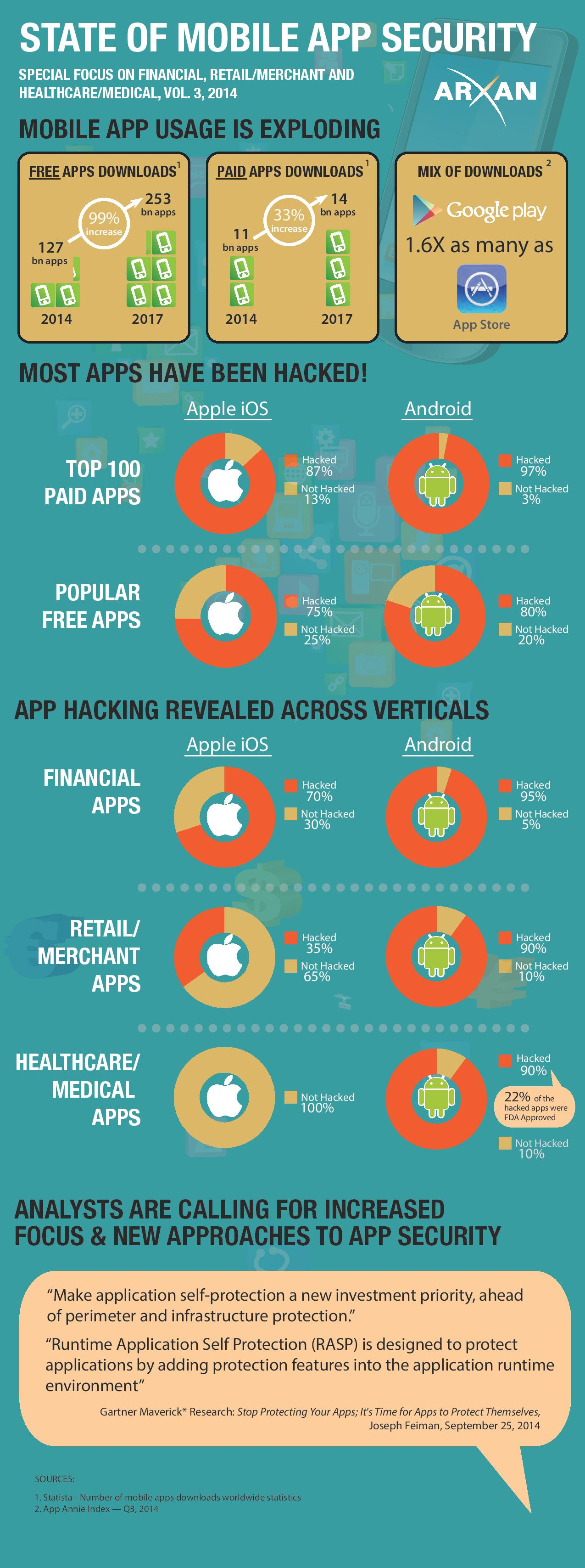 The State Of Mobile App Security Healthcare It News