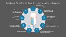 Chart of drug diversion monitoring steps.