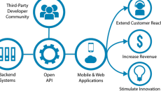 Redox API EHRs