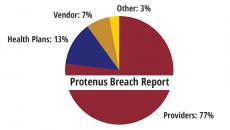 health data breaches Protenus