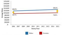 Gender Salary Gap in HIT