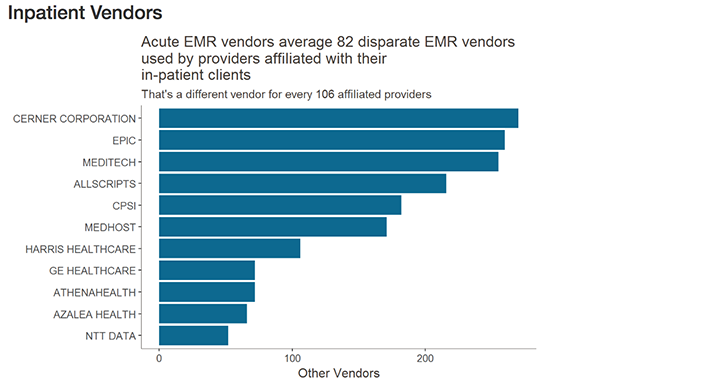 Why EHR data interoperability is such a mess in 3 charts