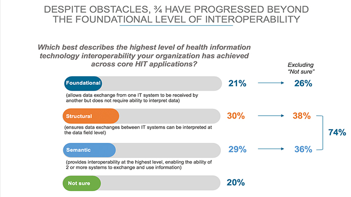 Interoperability: 3 charts take the pulse of health data sharing today